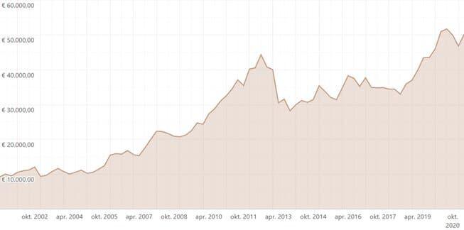 investeren in goud door koersstijging